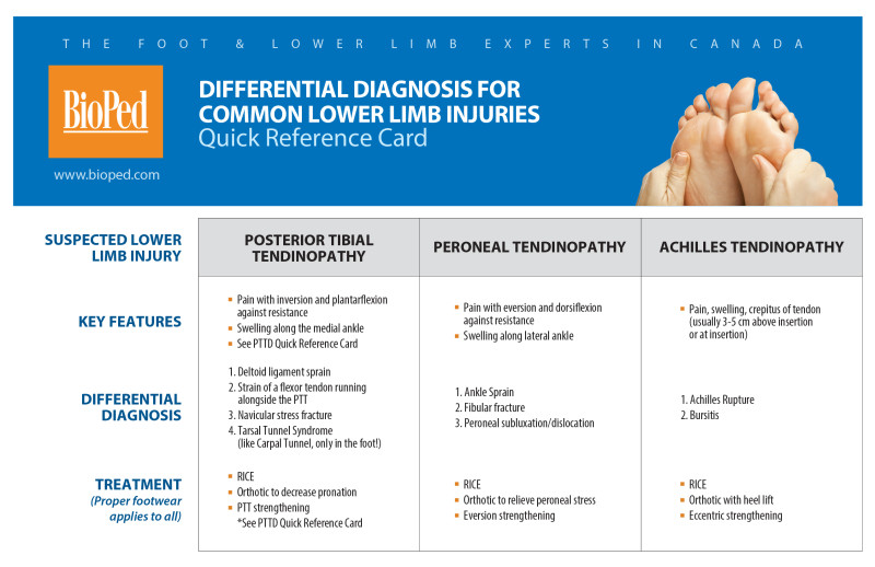 LowerLimbDiffDiagnosis_quick reference card