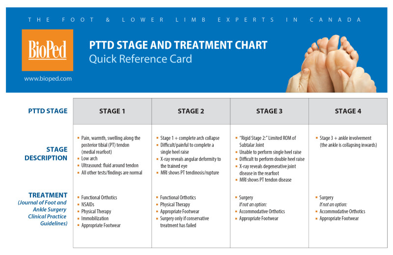 PTTD_quick reference card02